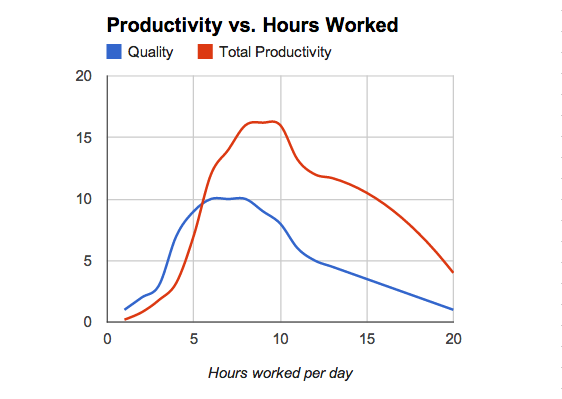 hours worked per day