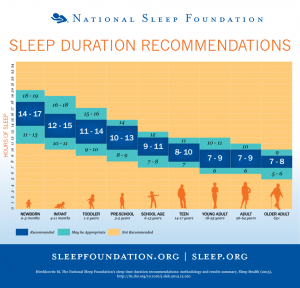 recommended sleep